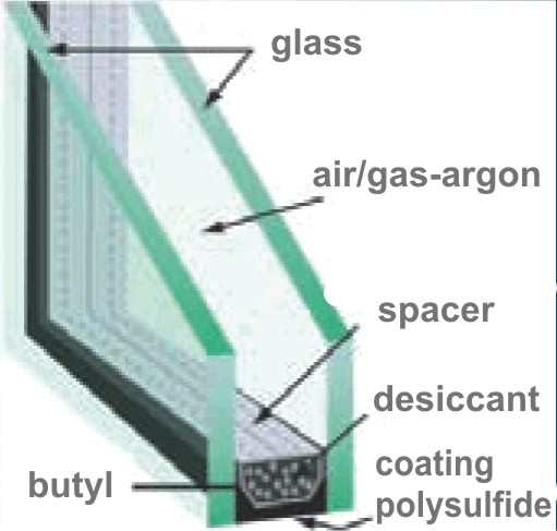 Type of window glasses and insulated glazing units igu for Double glazed window glass